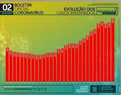 Com 951 novos infectados, MS tem 101 mil casos e 1.793 mortes por coronavírus