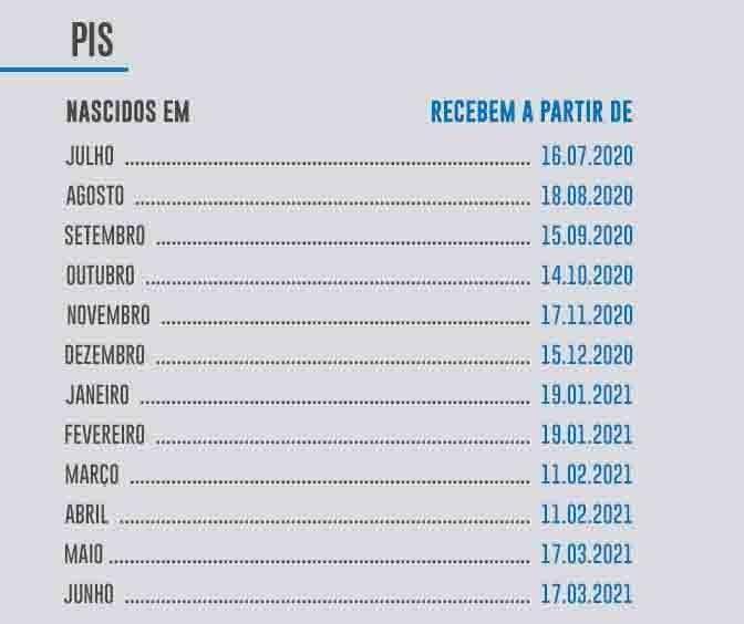 Pagamento de até R$ 1.045 do PIS/Pasep continua em janeiro; confira o calendário
