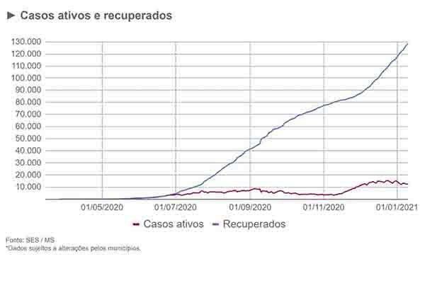 Dados da SES indicam 590 internados com coronavírus no Estado; na região da Capital, 84% das vagas em UTIs estão ocupadas