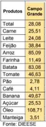 Com alimentos custando até o dobro, 2020 termina com cesta básica R$ 126 mais cara em Campo Grande