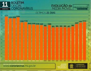 Com 19 mortes e 455 infectados em 24h, MS soma 144 mil casos de coronavírus
