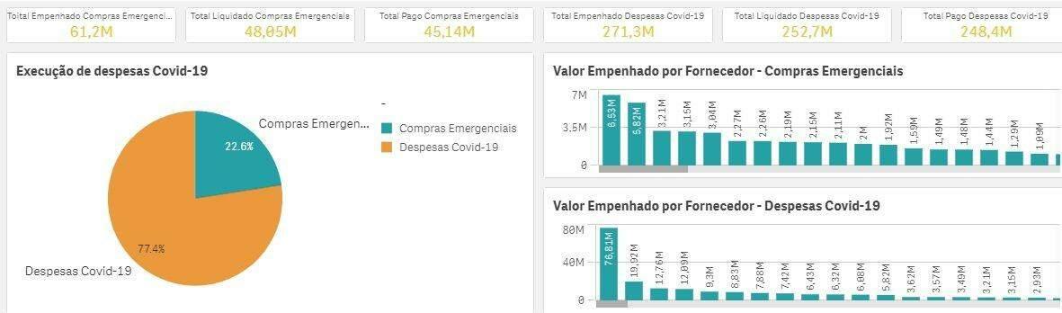 De cestas básicas a software, MS gasta R$ 248 milhões sem licitação durante a pandemia