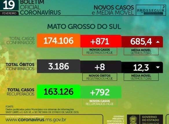 Com 871 casos e oito mortes, MS tem total de 174,1 mil infectados pelo coronavírus