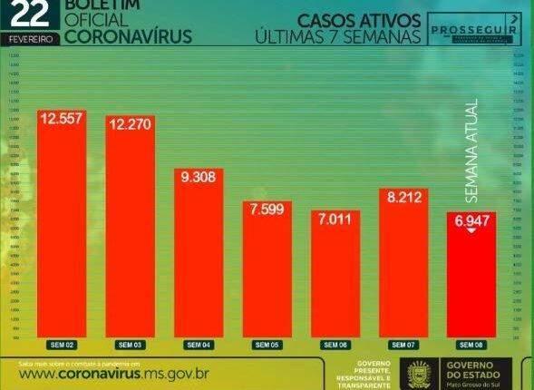 Com 429 infectados e 20 mortes em 24h, MS chega a 3.224 óbitos por coronavírus