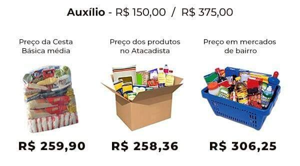 O que dá para uma família comer em um mês com auxílio de R$ 375 em Campo Grande?