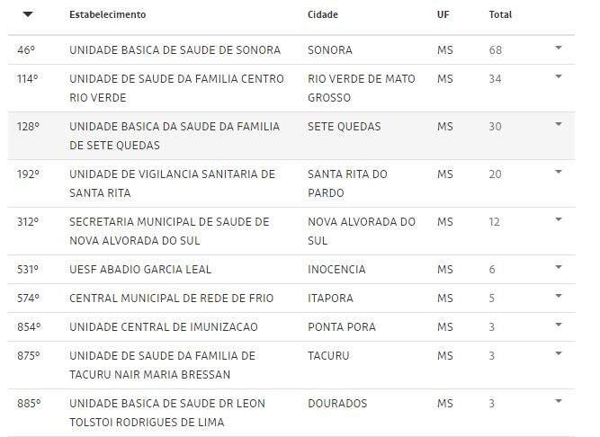 Vacina AstraZeneca pode ter sido aplicada vencida em MS, como em 1.532 municípios do Brasil