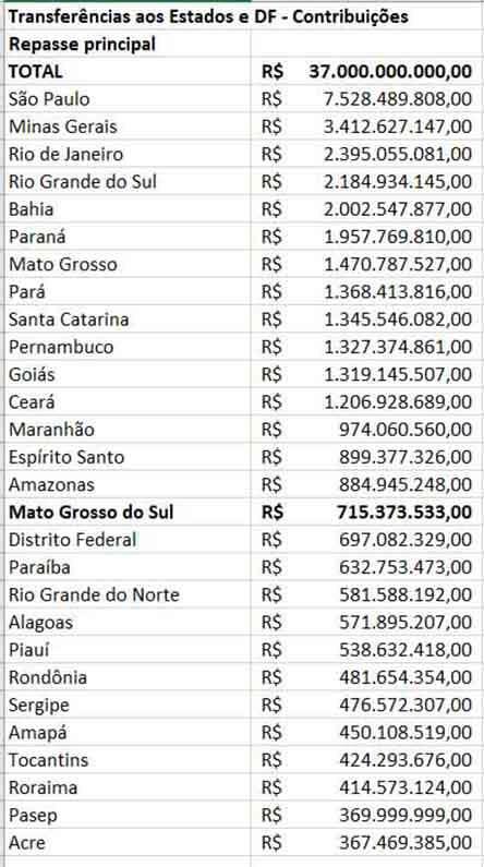 [Principal repasse totalizou R$ 37 bilhões]
